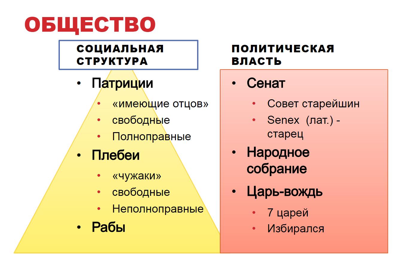 Схема социальной структуры древнего рима