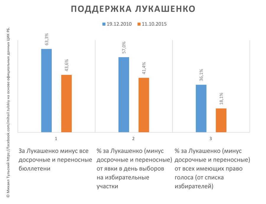 Голосование в Минске: Данные по проценту проголосовавших.