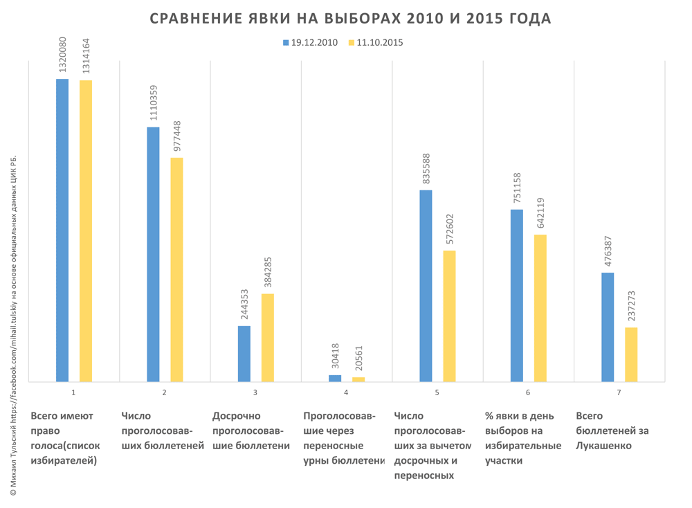 Голосование в Минске: Данные по явке, количеству проголосовавших на участках, за их пределами и досрочно.
